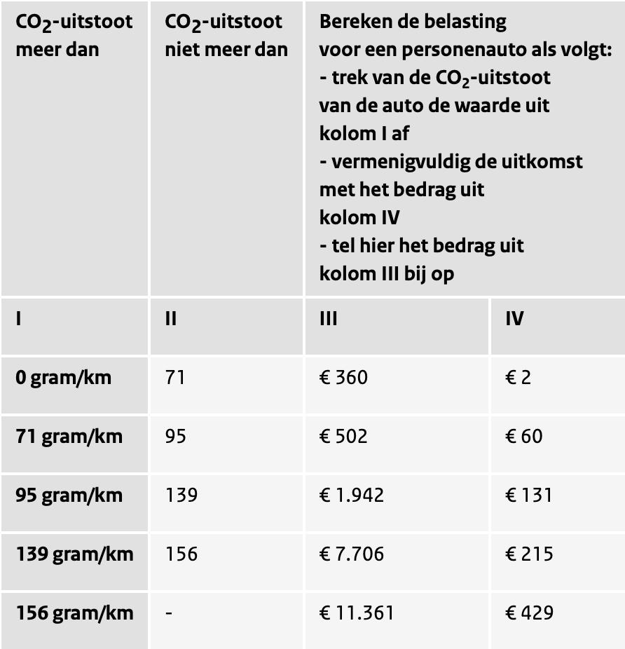 Co2 Tabellen BPM